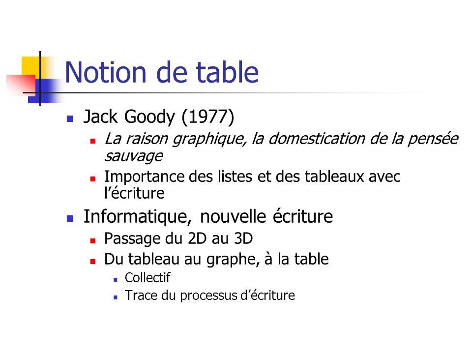 Notion de table Jack Goody (1977) La raison graphique, la domestication de la pensée sauvage Importance des listes et des tableaux avec lécriture Info