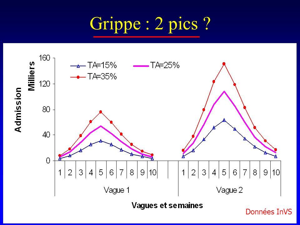 Données InVS Grippe : 2 pics ?