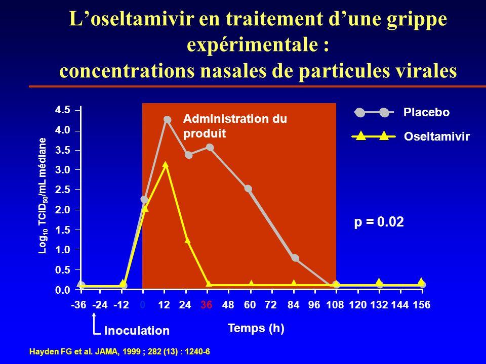 Inoculation Loseltamivir en traitement dune grippe expérimentale : concentrations nasales de particules virales Log 10 TCID 50 /mL médiane Temps (h) A