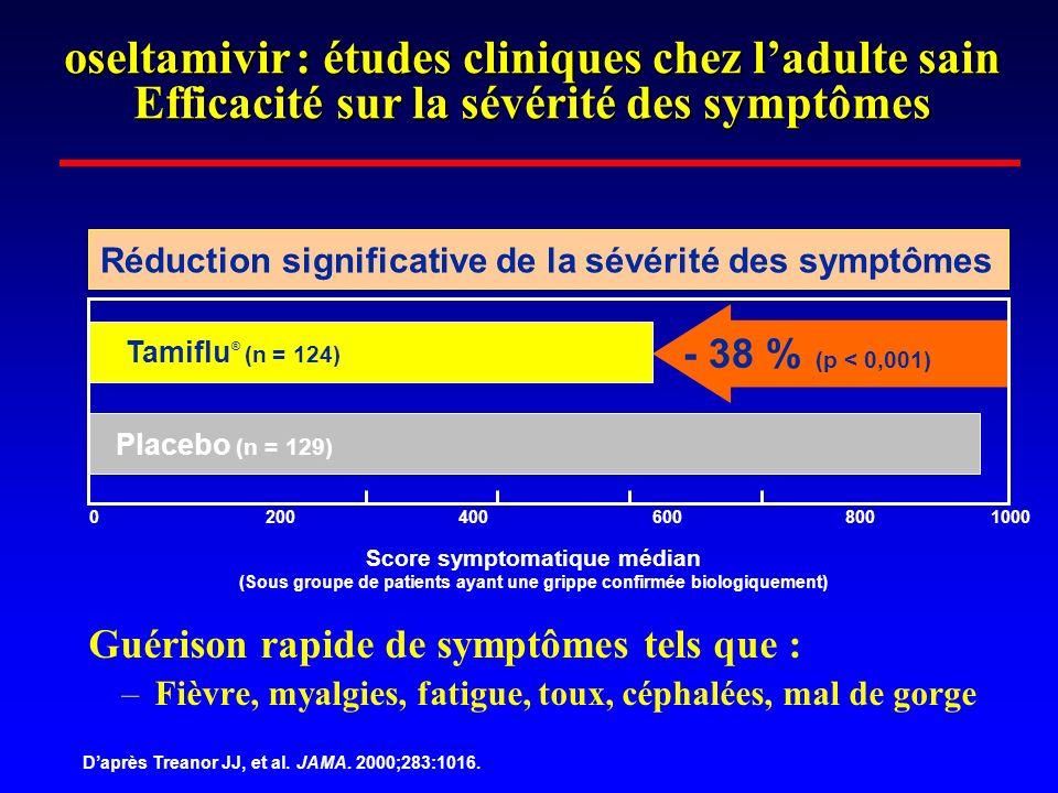 oseltamivir : études cliniques chez ladulte sain Efficacité sur la sévérité des symptômes Guérison rapide de symptômes tels que : –Fièvre, myalgies, f