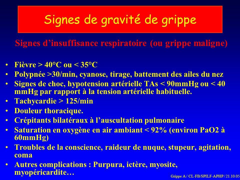 Signes de gravité de grippe Signes dinsuffisance respiratoire (ou grippe maligne) Fièvre > 40°C ou < 35°C Polypnée >30/min, cyanose, tirage, battement