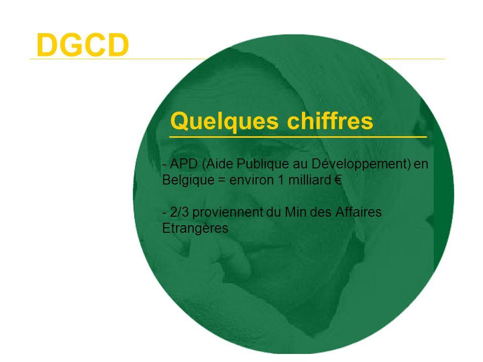 DGCD Evolution de lAide Publique en % du PNB Quelques chiffres 1999200020012002 Belgique 0,30%0,36%0,37%0,42% Tous pays donateurs 0,22%