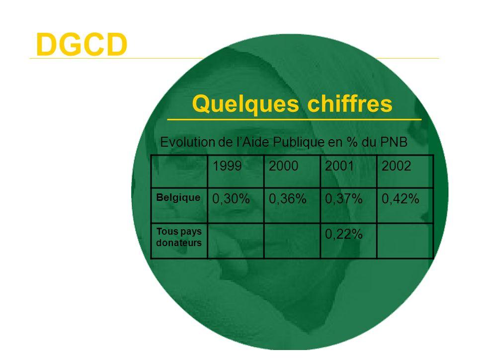 DGCD - management plan DGCD - loi du 25 mai 1999 organisant la coopération - notes de politique annoncer la couleur (Moreels, 1997) et la qualité dans la solidarité (Boutmans, 2000) - DAC, guidelines poverty reduction - Human Development Report (PNUD, ann.) - World Development Report (Banque Mondiale, ann.) Quelques références
