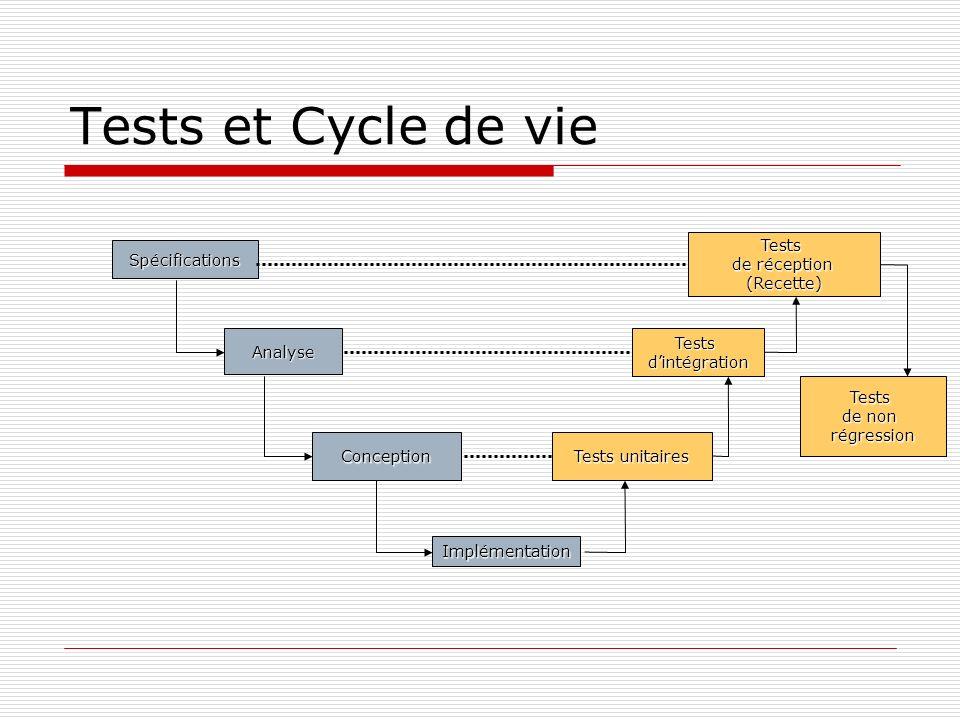 Tests et Cycle de vie Spécifications Analyse Conception Implémentation Tests de réception (Recette) Testsdintégration Tests unitaires Tests de non rég
