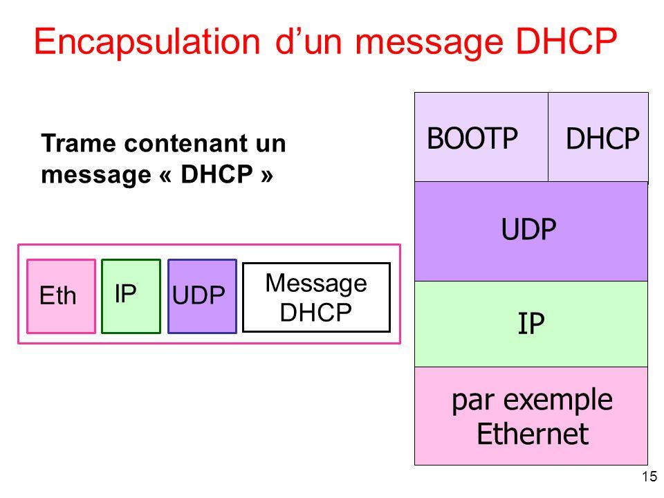 15 IP Encapsulation dun message DHCP par exemple Ethernet DHCP BOOTP UDP Message DHCP UDP IP Eth Trame contenant un message « DHCP »