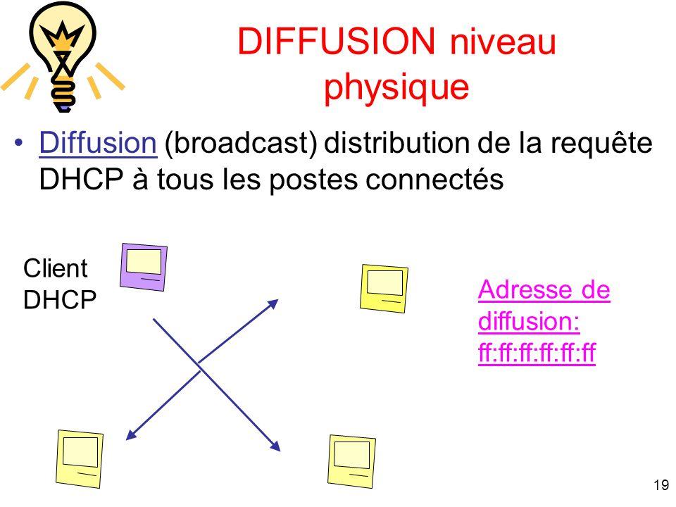 19 DIFFUSION niveau physique Diffusion (broadcast) distribution de la requête DHCP à tous les postes connectés Client DHCP Adresse de diffusion: ff:ff