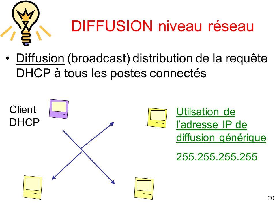 20 Client DHCP Utilsation de ladresse IP de diffusion générique 255.255.255.255 DIFFUSION niveau réseau Diffusion (broadcast) distribution de la requê