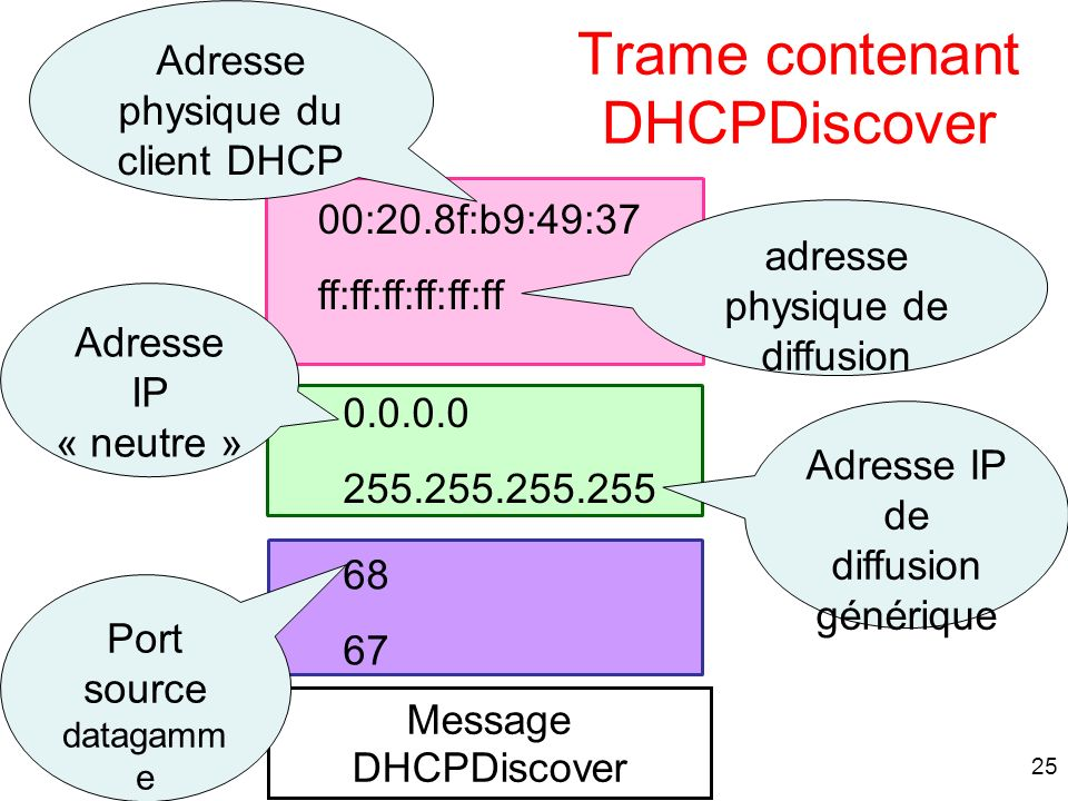 25 Trame contenant DHCPDiscover Message DHCPDiscover 68 67 0.0.0.0 255.255.255.255 00:20.8f:b9:49:37 ff:ff:ff:ff:ff:ff adresse physique de diffusion A