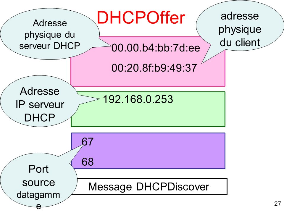 27 Message DHCPDiscover 67 68 192.168.0.253 00.00.b4:bb:7d:ee 00:20.8f:b9:49:37 adresse physique du client Adresse physique du serveur DHCP Port sourc