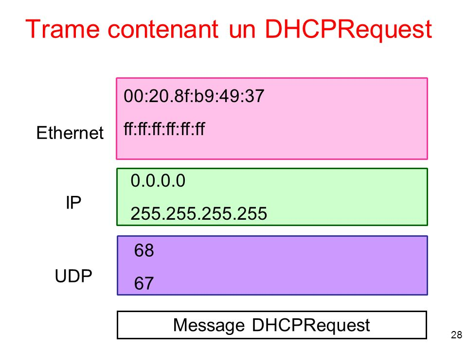 28 Trame contenant un DHCPRequest Message DHCPRequest 68 67 0.0.0.0 255.255.255.255 00:20.8f:b9:49:37 ff:ff:ff:ff:ff:ff UDP IP Ethernet