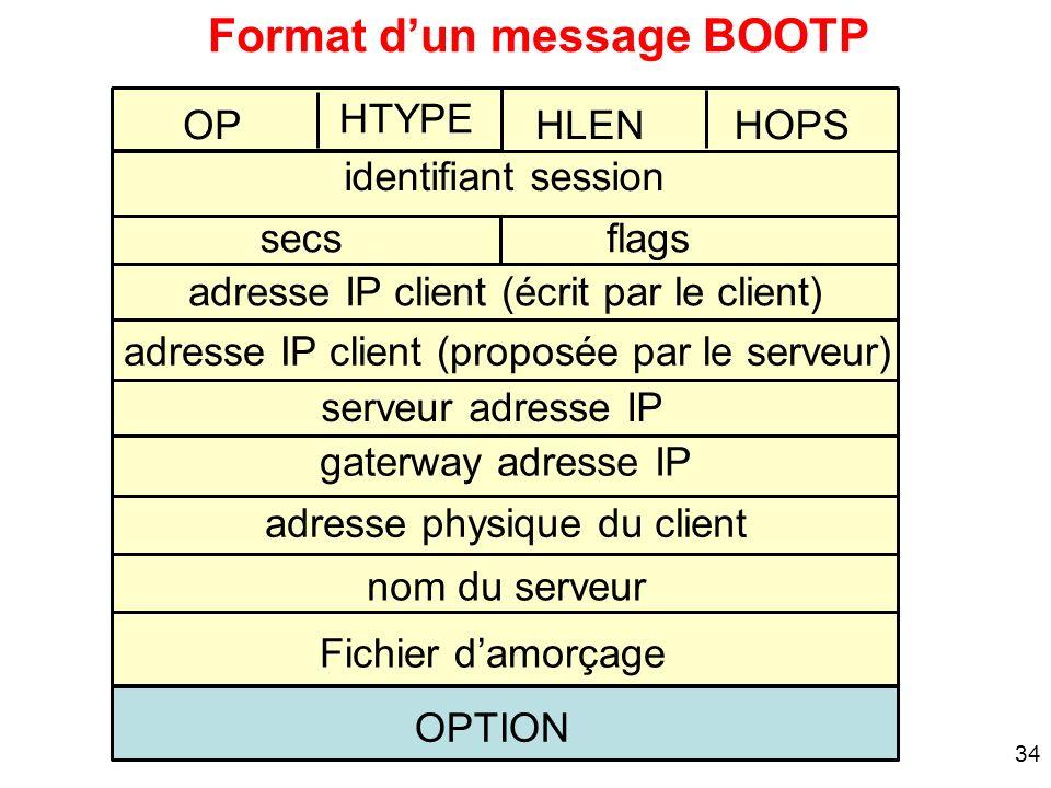 34 OP serveur adresse IP Format dun message BOOTP HLEN adresse IP client (écrit par le client) gaterway adresse IP adresse physique du client secs ide