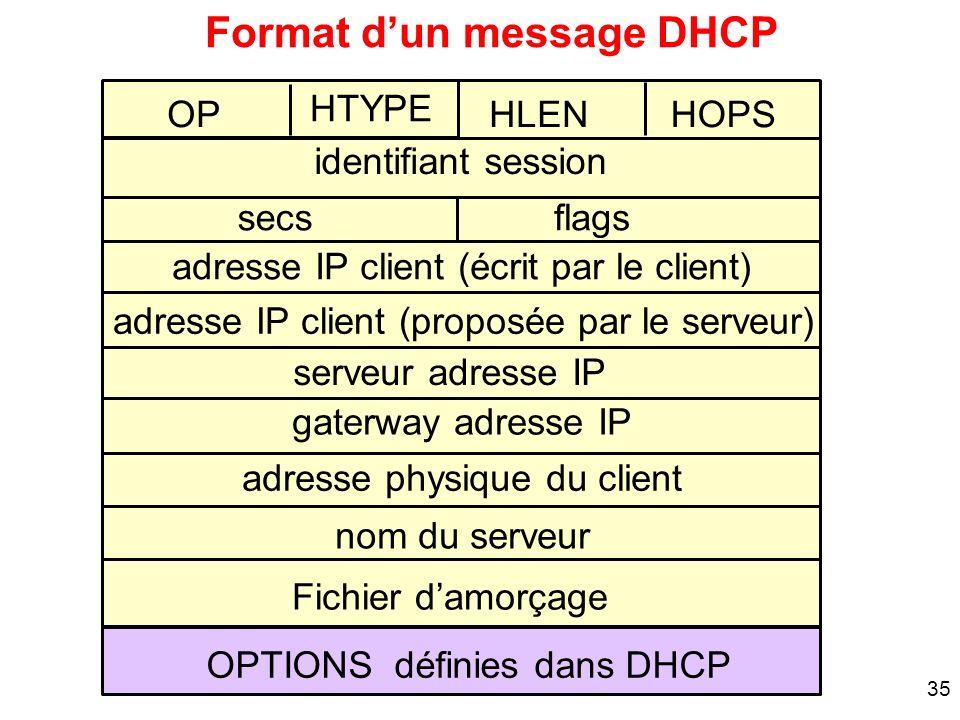 35 OP serveur adresse IP Format dun message DHCP HLEN adresse IP client (écrit par le client) gaterway adresse IP adresse physique du client secs iden