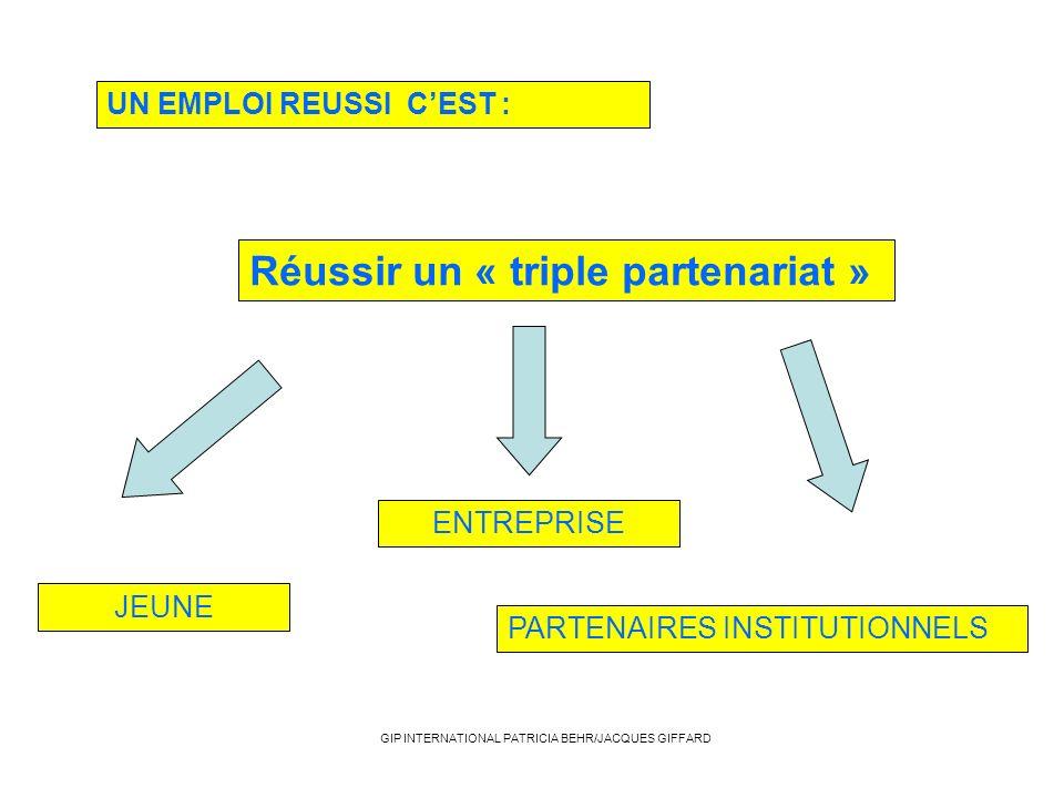 Réussir un « triple partenariat » UN EMPLOI REUSSI CEST : ENTREPRISE JEUNE PARTENAIRES INSTITUTIONNELS GIP INTERNATIONAL PATRICIA BEHR/JACQUES GIFFARD