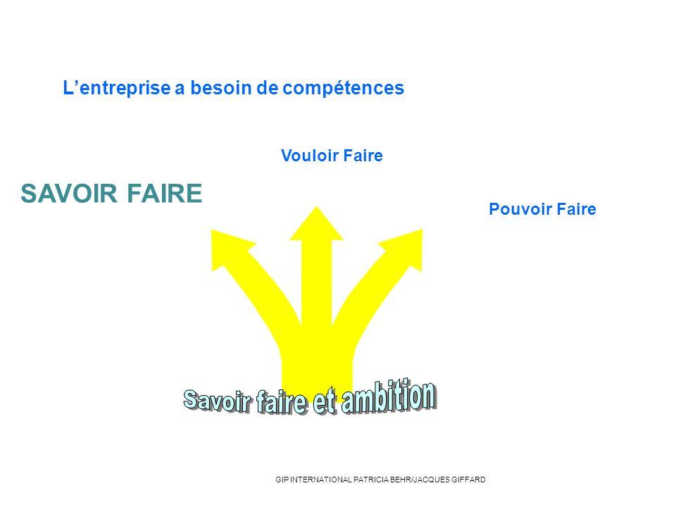 Lentreprise a besoin de compétences SAVOIR FAIRE Vouloir Faire Pouvoir Faire GIP INTERNATIONAL PATRICIA BEHR/JACQUES GIFFARD