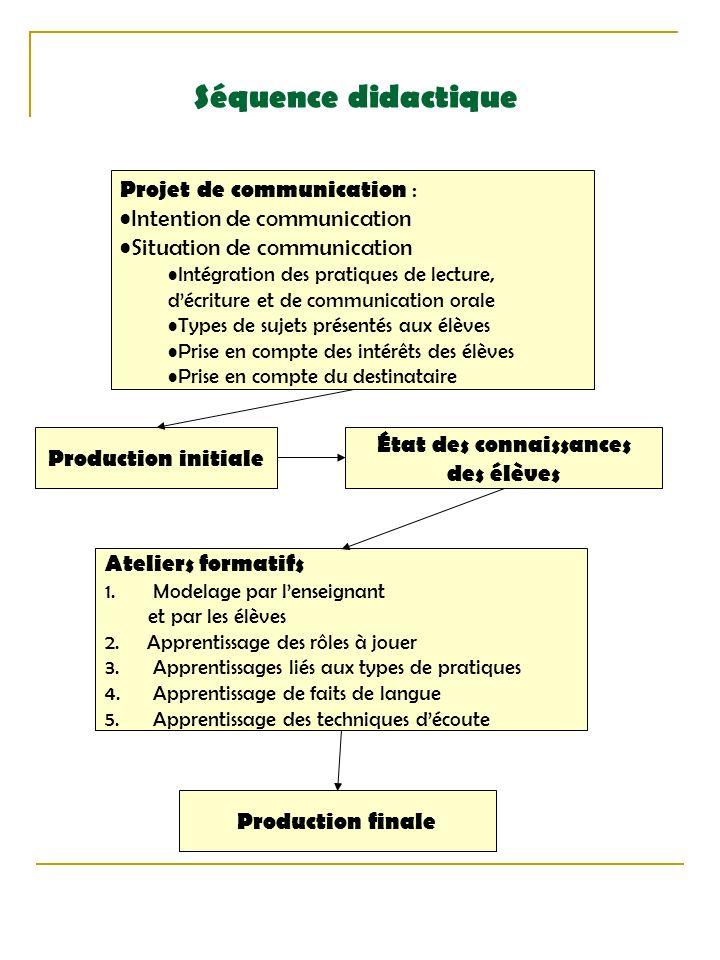 Séquence didactique Projet de communication : Intention de communication Situation de communication Intégration des pratiques de lecture, décriture et