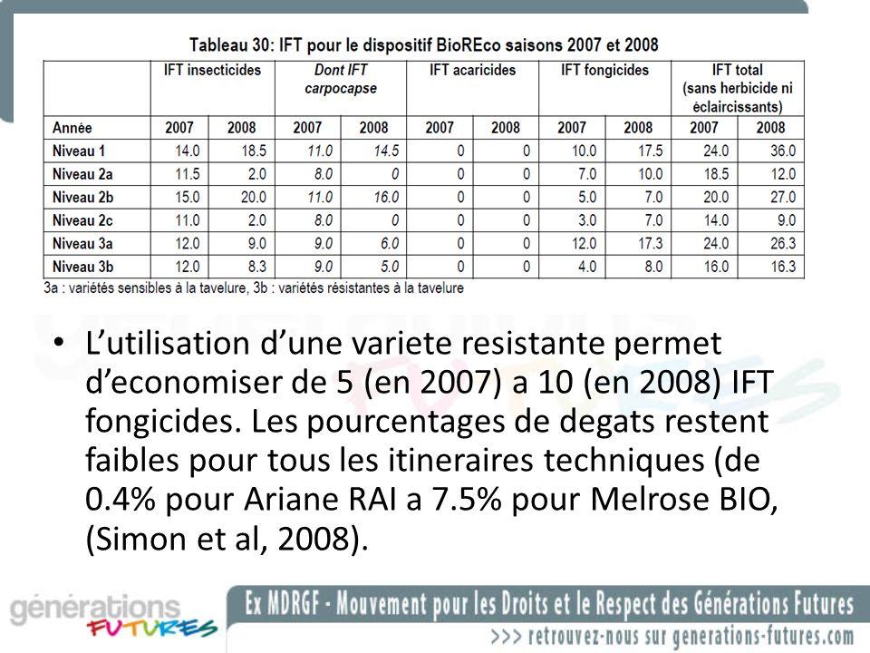 Lutilisation dune variete resistante permet deconomiser de 5 (en 2007) a 10 (en 2008) IFT fongicides. Les pourcentages de degats restent faibles pour