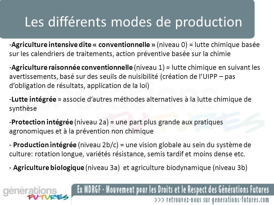 Les différents modes de production -Agriculture intensive dite « conventionnelle » (niveau 0) = lutte chimique basée sur les calendriers de traitement