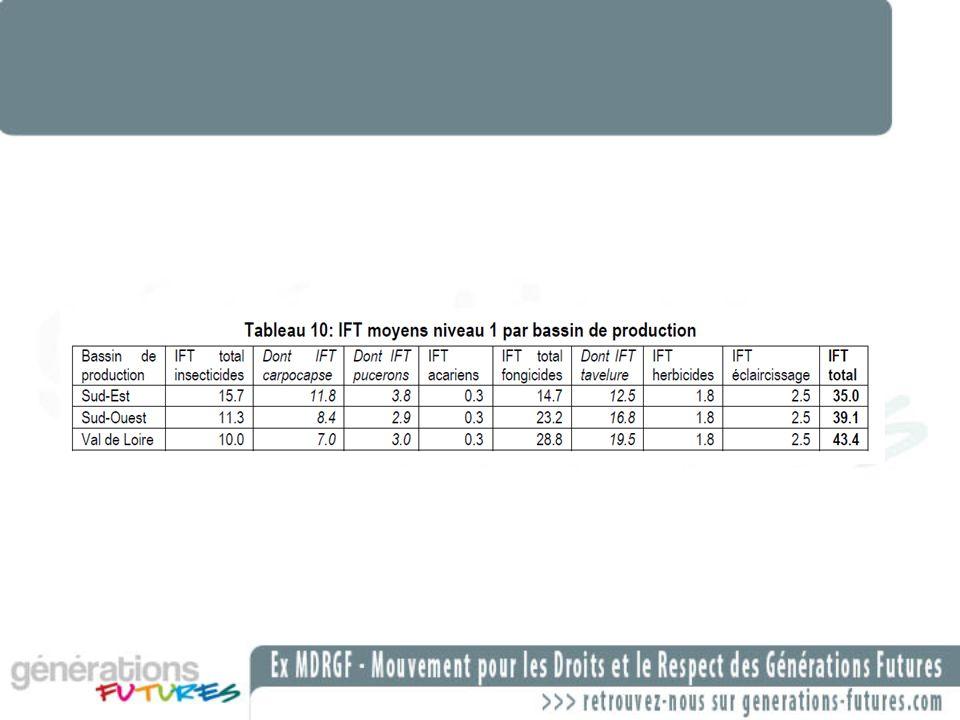 Prix moyen produit dun traitement fongicide =18.6 /ha en arboriculture conventionnelle.
