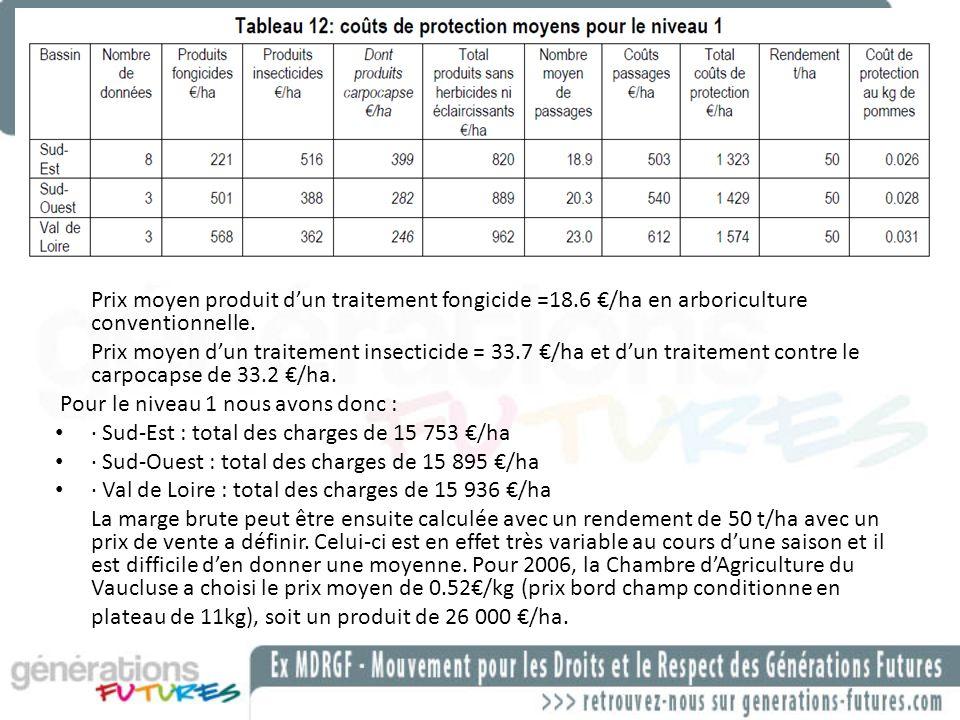 Prix moyen produit dun traitement fongicide =18.6 /ha en arboriculture conventionnelle. Prix moyen dun traitement insecticide = 33.7 /ha et dun traite