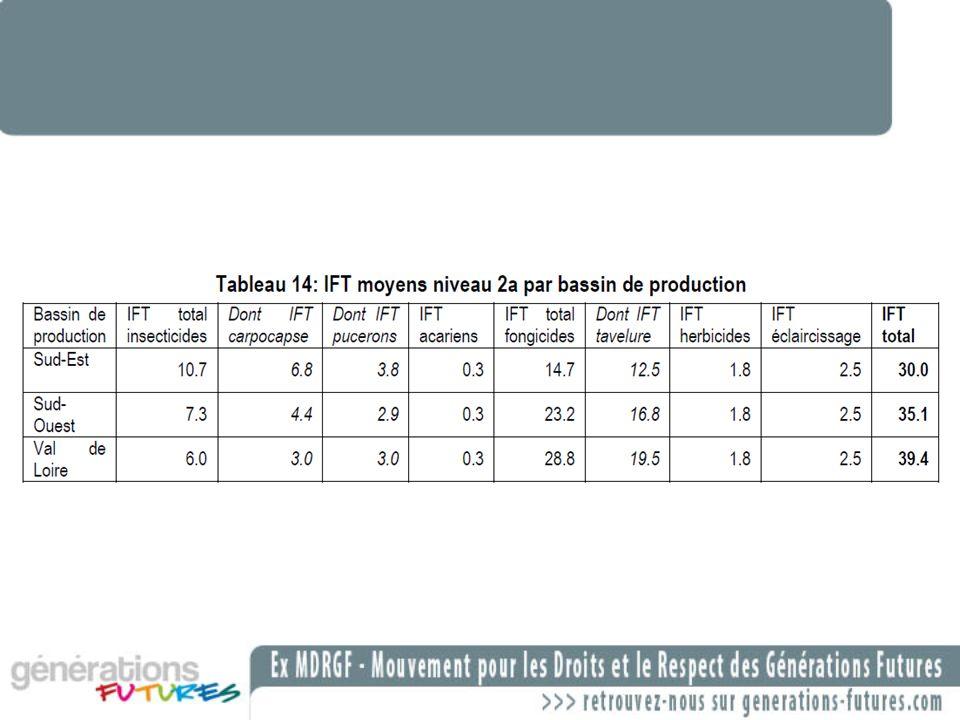 La production intégrée pour le blé: chiffres Diminution du recours aux intrants phytosanitaires Diminution varie de 1,2 a 1,6 point dIFT en fonction des annees..