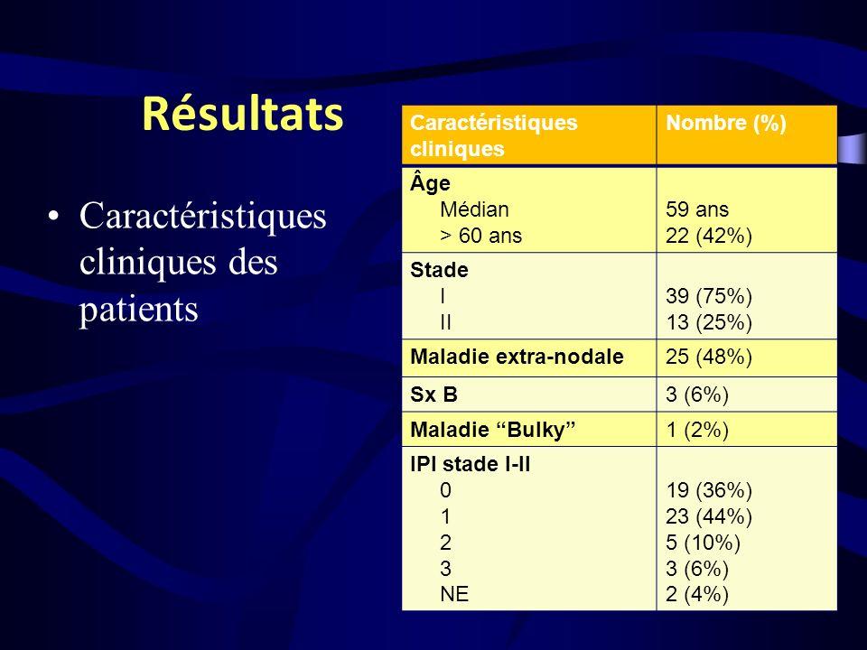 Résultats Caractéristiques cliniques des patients Caractéristiques cliniques Nombre (%) Âge Médian > 60 ans 59 ans 22 (42%) Stade I II 39 (75%) 13 (25