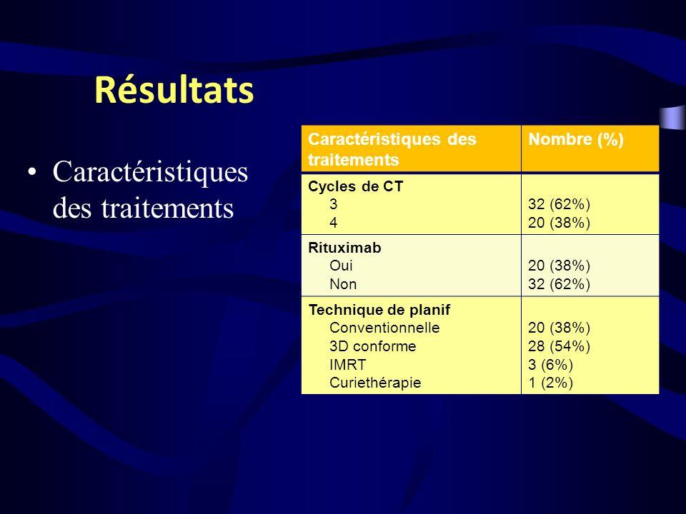 Résultats Caractéristiques des traitements Nombre (%) Cycles de CT 3 4 32 (62%) 20 (38%) Rituximab Oui Non 20 (38%) 32 (62%) Technique de planif Conve