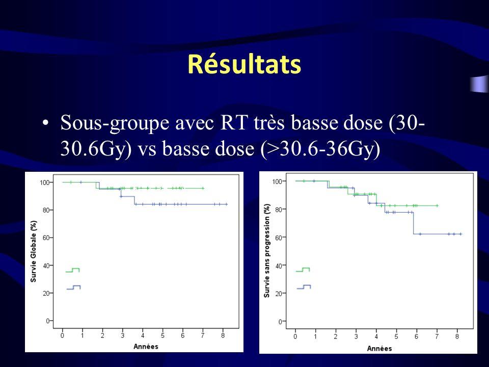 Résultats Sous-groupe avec RT très basse dose (30- 30.6Gy) vs basse dose (>30.6-36Gy) 30-30.6 Gy >30.6-36 Gy 30-30.6 Gy >30.6-36 Gy Log Rank p=ns