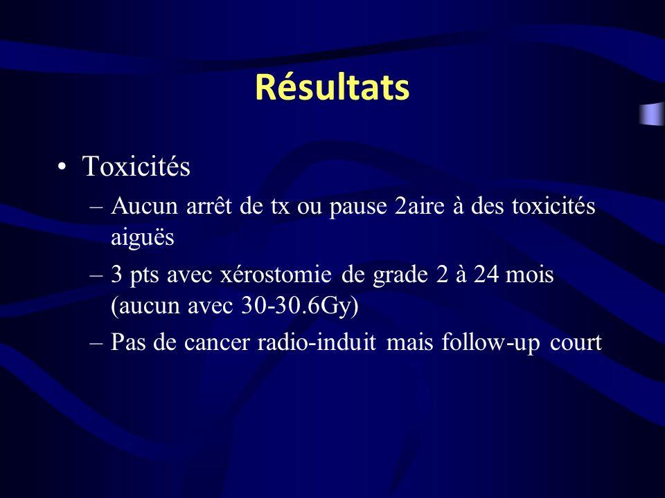 Résultats Toxicités –Aucun arrêt de tx ou pause 2aire à des toxicités aiguës –3 pts avec xérostomie de grade 2 à 24 mois (aucun avec 30-30.6Gy) –Pas d