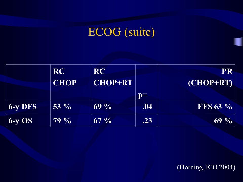 ECOG (suite) RC CHOP RC CHOP+RT p= PR (CHOP+RT) 6-y DFS53 %69 %.04FFS 63 % 6-y OS79 %67 %.2369 % (Horning, JCO 2004)