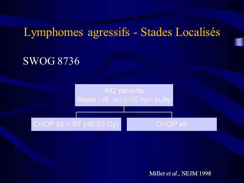Lymphomes agressifs - Stades Localisés Miller et al, SWOG 8736, NEJM 1998 Survie globale à 5 ans: 82% CHOP-RT 72% CHOP
