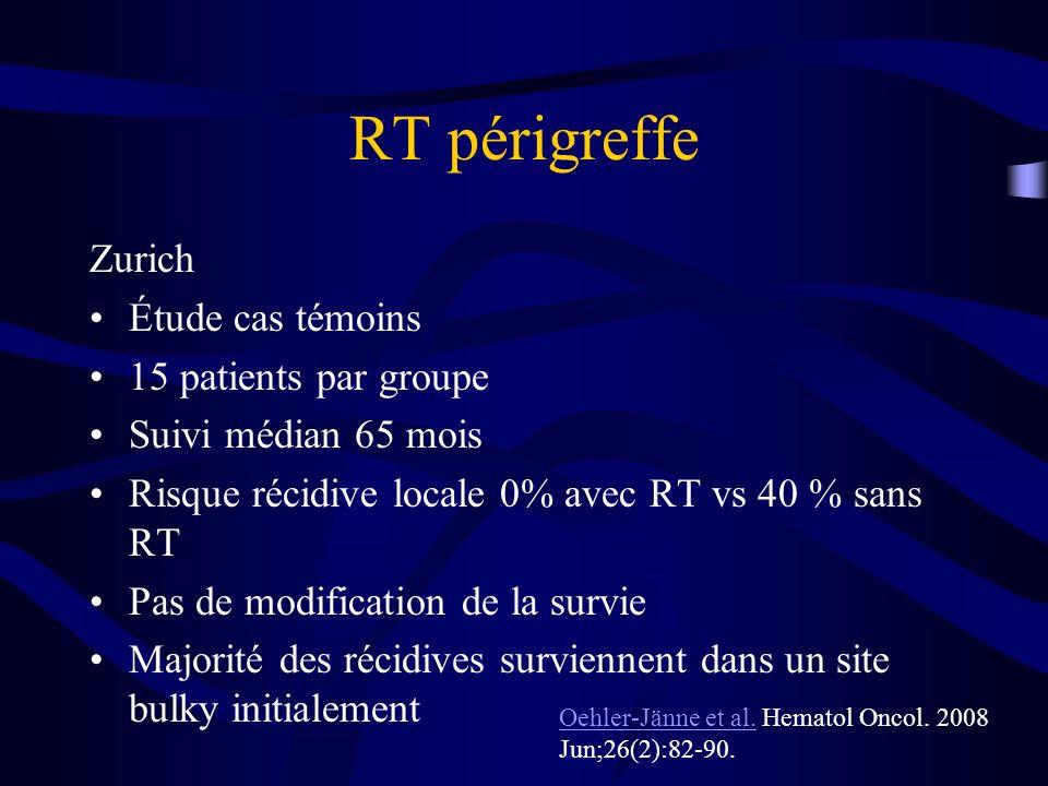 RT périgreffe Zurich Étude cas témoins 15 patients par groupe Suivi médian 65 mois Risque récidive locale 0% avec RT vs 40 % sans RT Pas de modificati