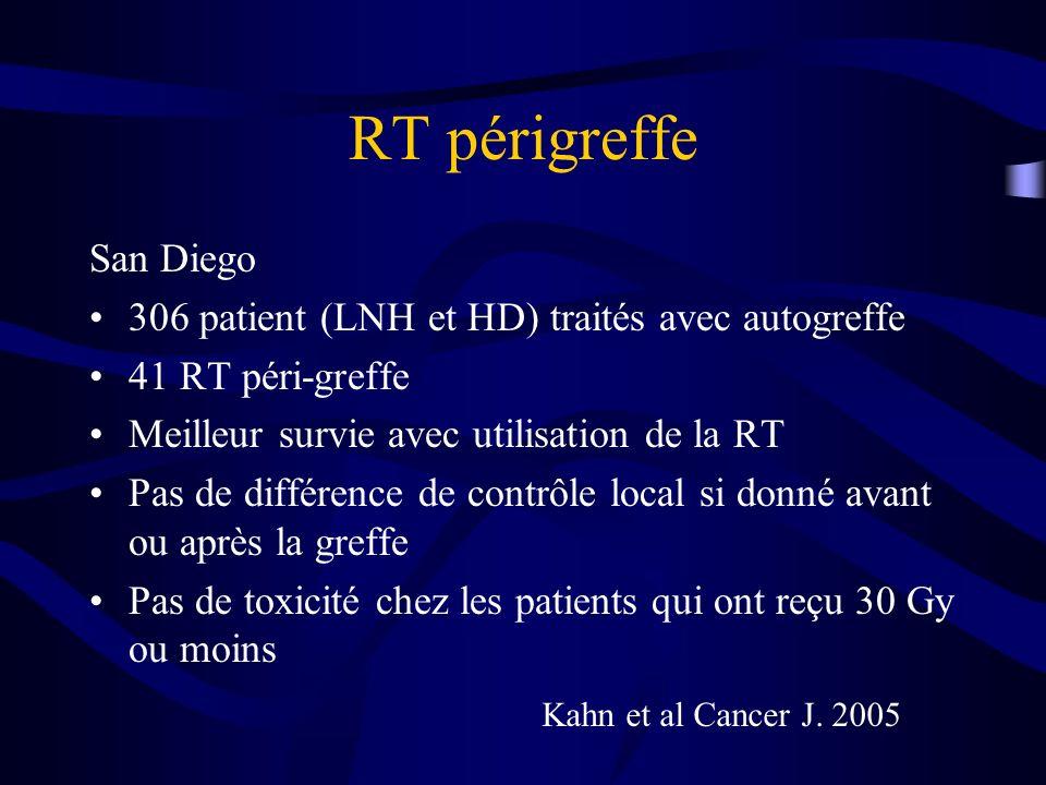 RT périgreffe San Diego 306 patient (LNH et HD) traités avec autogreffe 41 RT péri-greffe Meilleur survie avec utilisation de la RT Pas de différence