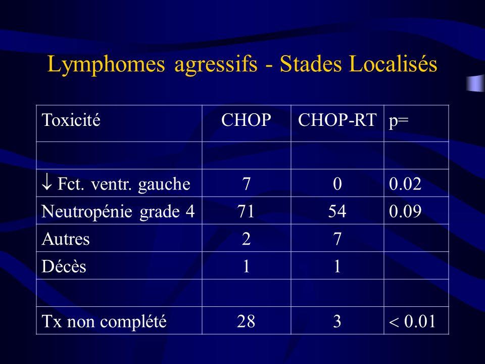 Dans le bras CHOP-RT, survie 5 ans selon IPI modifié pour le stade: –0 facteurs94% –1-2 facteurs70% –3-4 facteurs50%
