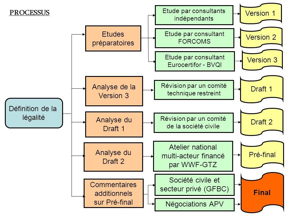 Etudes préparatoires Etude par consultants indépendants Etude par consultant FORCOMS Etude par consultant Eurocertifor - BVQI Version 1 Version 2 Vers