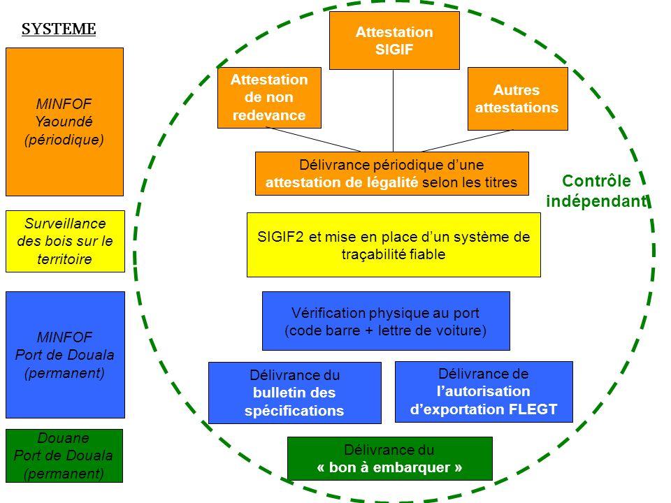 Surveillance des bois sur le territoire SIGIF2 et mise en place dun système de traçabilité fiable MINFOF Port de Douala (permanent) Vérification physi