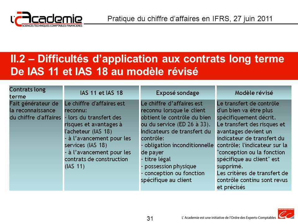 II.2 – Difficultés dapplication aux contrats long terme De IAS 11 et IAS 18 au modèle révisé Pratique du chiffre daffaires en IFRS, 27 juin 2011 Contr