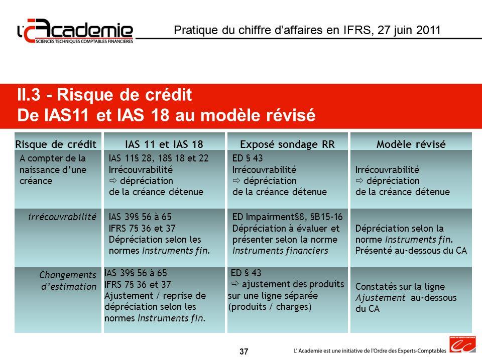 Pratique du chiffre daffaires en IFRS, 27 juin 2011 Risque de créditIAS 11 et IAS 18Exposé sondage RRModèle révisé A compter de la naissance dune créa