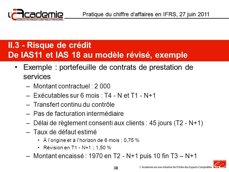 Pratique du chiffre daffaires en IFRS, 27 juin 2011 Exemple : portefeuille de contrats de prestation de services –Montant contractuel : 2 000 –Exécuta