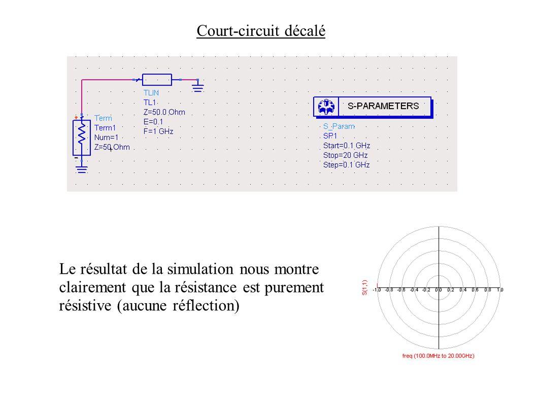 Court-circuit décalé Le résultat de la simulation nous montre clairement que la résistance est purement résistive (aucune réflection)