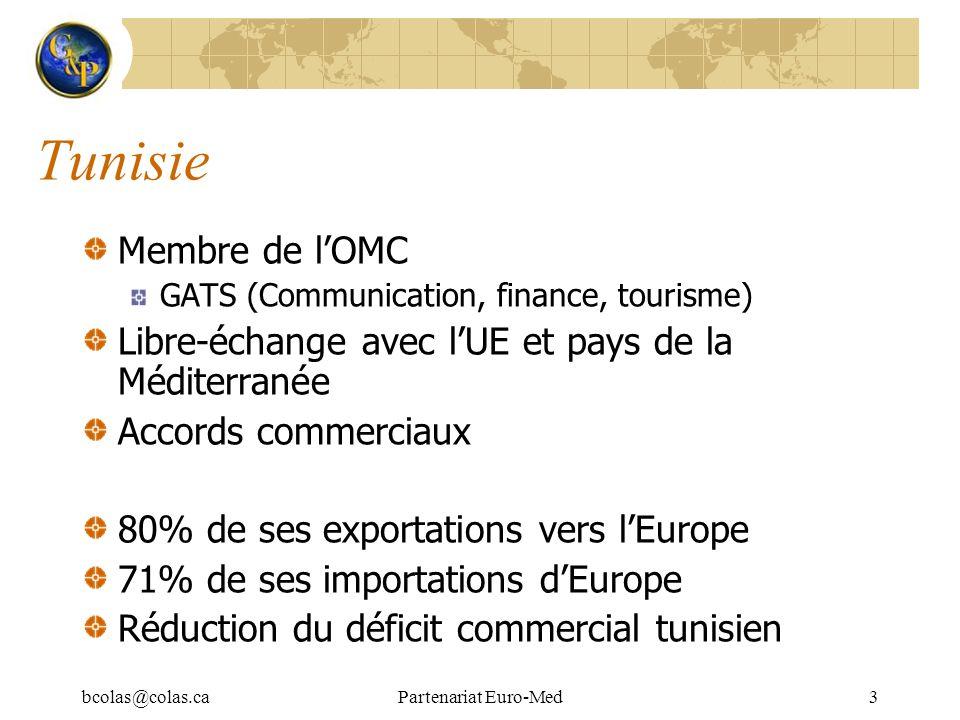 bcolas@colas.caPartenariat Euro-Med4 Processus dintégration: Accords Politique extérieure de lUE pour la Méditerranée Processus de Barcelone (1995) Volet politique Volet social et culturel Volet économique et financier Réseau daccords de libre-échange avec lUE et entre pays du Sud Accord dassociation (1995) fondement juridique de la relation UE-Tunisie (en vigueur en 1998) Mesures daccompagnement MEDA I (1996-1999, 3 milliards ), MEDA II (2000-2004, 5 milliards )