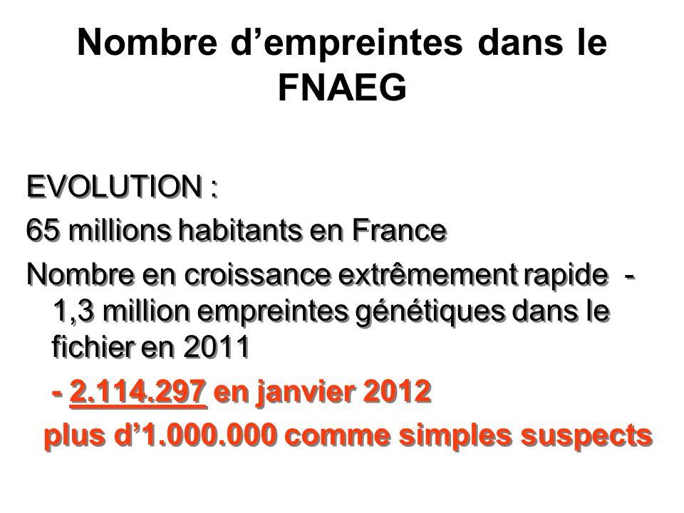 Nombre dempreintes dans le FNAEG EVOLUTION : 65 millions habitants en France Nombre en croissance extrêmement rapide - 1,3 million empreintes génétiqu