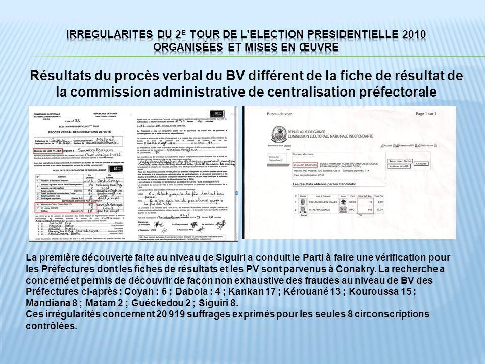 Résultats du procès verbal du BV différent de la fiche de résultat de la commission administrative de centralisation préfectorale La première découver