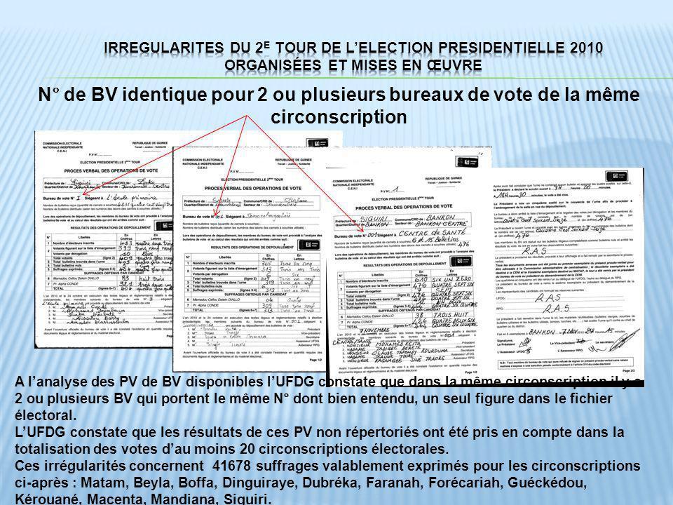 N° de BV identique pour 2 ou plusieurs bureaux de vote de la même circonscription A lanalyse des PV de BV disponibles lUFDG constate que dans la même