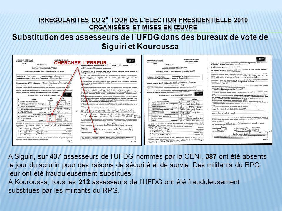 Substitution des assesseurs de lUFDG dans des bureaux de vote de Siguiri et Kouroussa A Siguiri, sur 407 assesseurs de lUFDG nommés par la CENI, 387 o