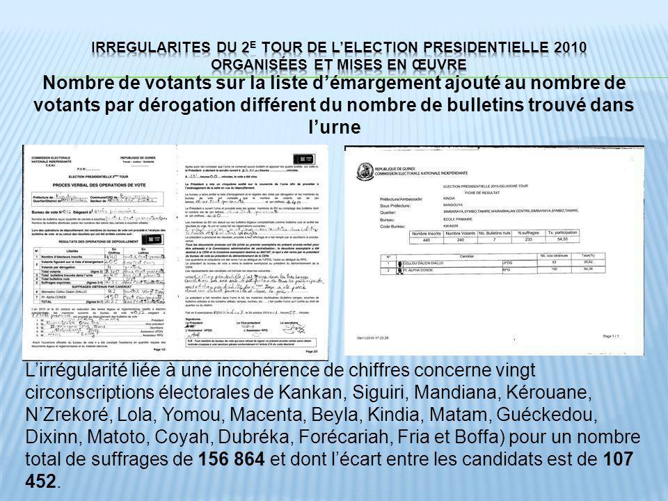 Nombre de votants sur la liste démargement ajouté au nombre de votants par dérogation différent du nombre de bulletins trouvé dans lurne Lirrégularité