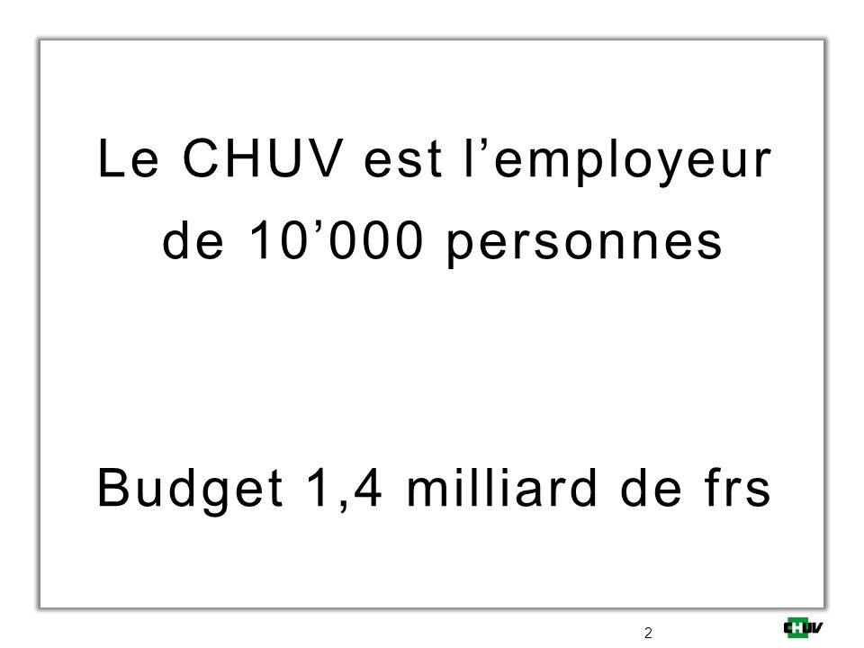 Le CHUV est lemployeur de 10000 personnes Budget 1,4 milliard de frs 2