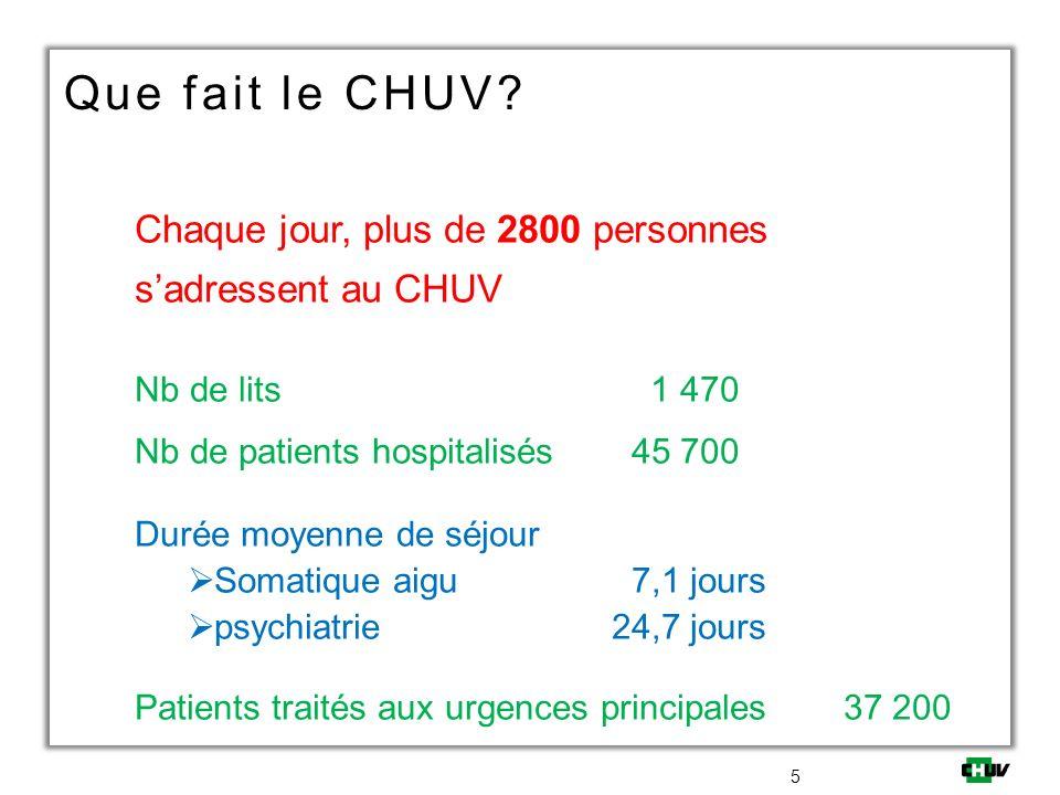 Que fait le CHUV? Chaque jour, plus de 2800 personnes sadressent au CHUV 5 Nb de lits 1 470 Nb de patients hospitalisés 45 700 Durée moyenne de séjour