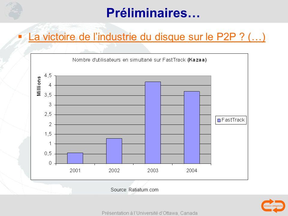 Présentation à lUniversité dOttawa, Canada Préliminaires… La victoire de lindustrie du disque sur le P2P .