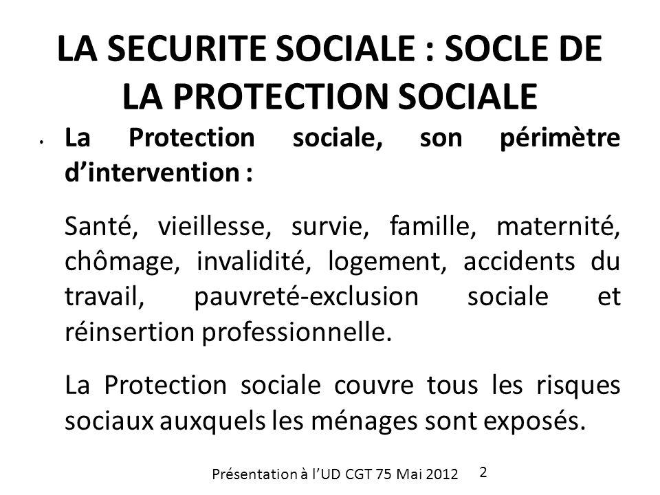 La Protection sociale, son périmètre dintervention : Santé, vieillesse, survie, famille, maternité, chômage, invalidité, logement, accidents du travai