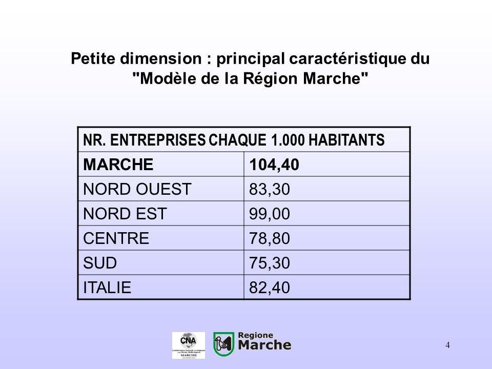 5 Moteurs de je développe régional DISTRICTS INDUSTRIELS La Région Marche enregistre la densité la plus élevée de districts (pas moins de 27) ayant un fort impact sur l économie régionale: ils représentent 81,8% des systèmes locaux et occupent 73,4% de la population active.